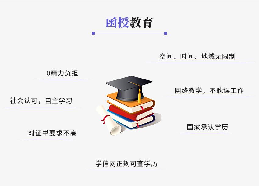 函授教育(图3)