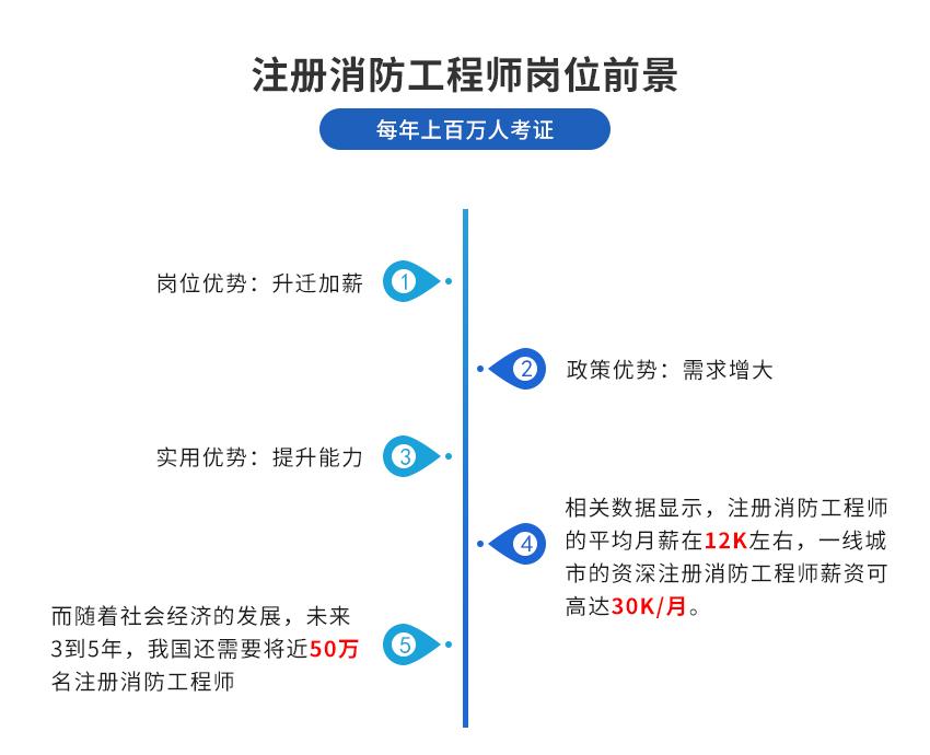 一级注册消防工程师(全科班)(图2)